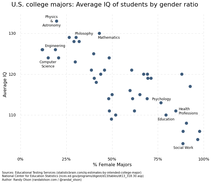 iq-by-college-major  and   gender.png