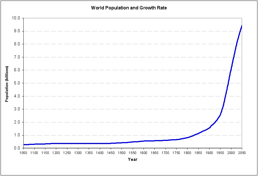 World population growth rate.jpg