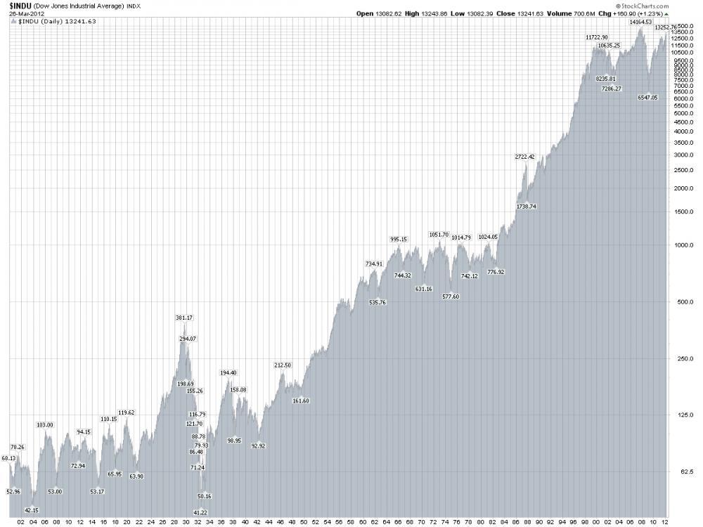 Dow Jones Historical chart 1900s.jpg